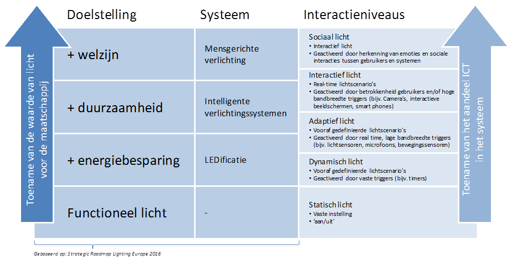 https://ovlnl.nl/images/Content/smart-lighting-invalshoek-1-schema.png